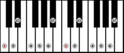 dorian scale on key C for Piano