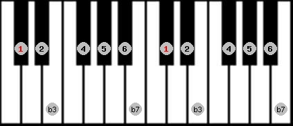 dorian scale on key C#/Db for Piano