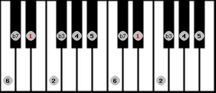 dorian scale on key D#/Eb for Piano