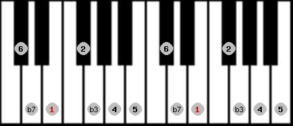 dorian scale on key E for Piano