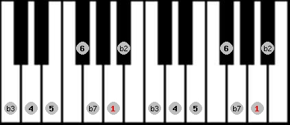 dorian b2 scale on key A for Piano