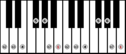dorian b2 scale on key B for Piano
