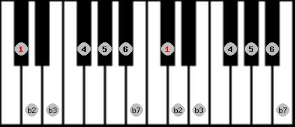 dorian b2 scale on key C#/Db for Piano