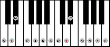 dorian b2 scale on key D for Piano