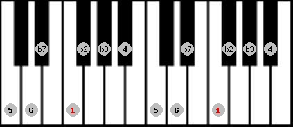 dorian b2 scale on key F for Piano
