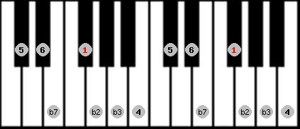 dorian b2 scale on key F#/Gb for Piano