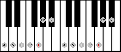 dorian b2 scale on key G for Piano