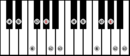 dorian b2 scale on key G#/Ab for Piano