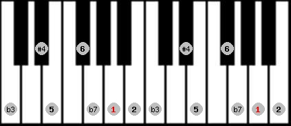 dorian #4 scale on key A for Piano