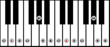 dorian #4 scale on key D for Piano