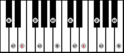 dorian #4 scale on key E for Piano