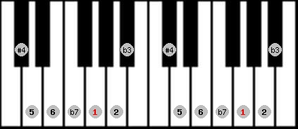 dorian #4 scale on key G for Piano