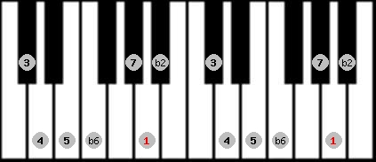 double harmonic scale on key A for Piano