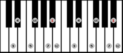 double harmonic scale on key A#/Bb for Piano
