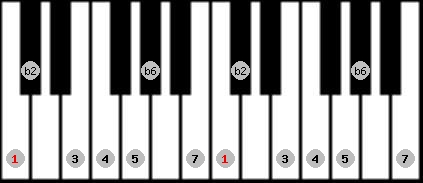 double harmonic scale on key C for Piano