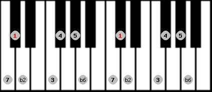 double harmonic scale on key C#/Db for Piano