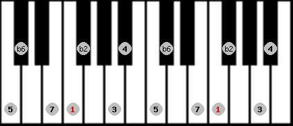 double harmonic scale on key F for Piano