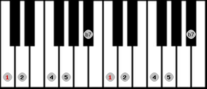 Musical Scale Info: C egyptian