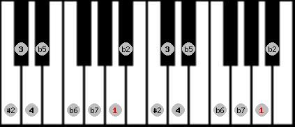 eight tone spanish scale on key A for Piano