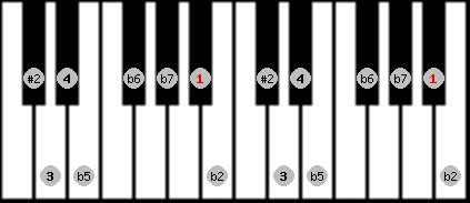 eight tone spanish scale on key A#/Bb for Piano
