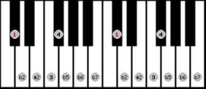 eight tone spanish scale on key C#/Db for Piano