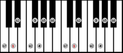 eight tone spanish scale on key D for Piano