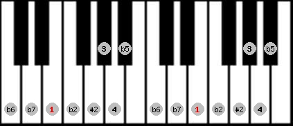 eight tone spanish scale on key E for Piano