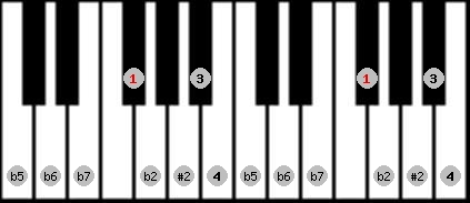 eight tone spanish scale on key F#/Gb for Piano