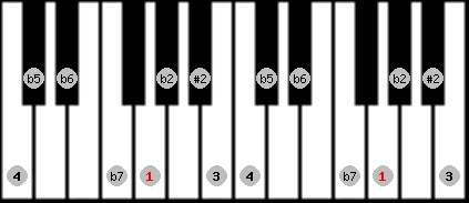 eight tone spanish scale on key G for Piano