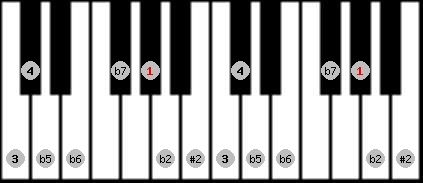 eight tone spanish scale on key G#/Ab for Piano