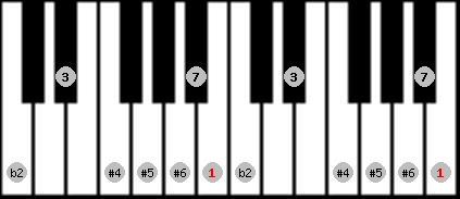 enigmatic scale on key B for Piano