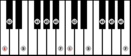 enigmatic scale on key C for Piano