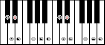 enigmatic scale on key D#/Eb for Piano