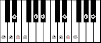 enigmatic scale on key E for Piano