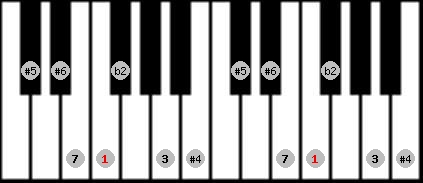 enigmatic scale on key F for Piano