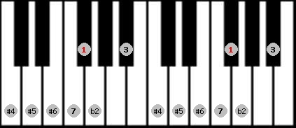 enigmatic scale on key F#/Gb for Piano