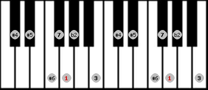 enigmatic scale on key G for Piano