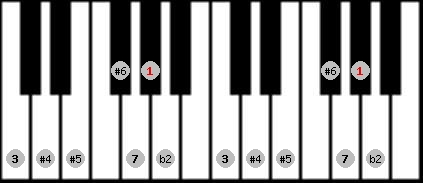 enigmatic scale on key G#/Ab for Piano