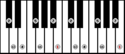 harmonic minor scale on key B for Piano