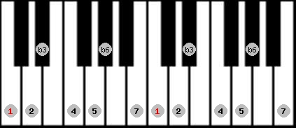 harmonic minor scale on key C for Piano