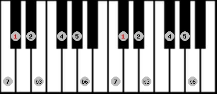 harmonic minor scale on key C#/Db for Piano