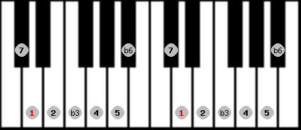 harmonic minor scale on key D for Piano