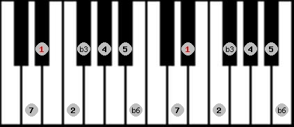 harmonic minor scale on key D#/Eb for Piano