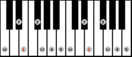 harmonic minor scale on key E for Piano