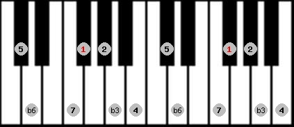 harmonic minor scale on key F#/Gb for Piano