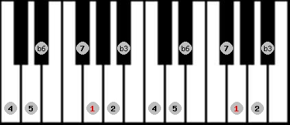harmonic minor scale on key G for Piano