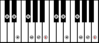 hindu scale on key B for Piano