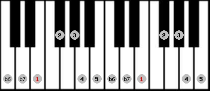 hindu scale on key E for Piano
