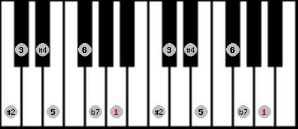 hungarian major scale on key A for Piano