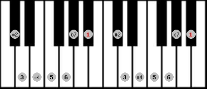 hungarian major scale on key A#/Bb for Piano